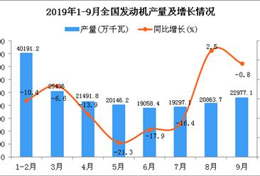 2019年1-3季度全国发动机产量为188217.3万千瓦 同比下降10.6%