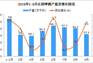 2019年1-3季度全国啤酒产量同比增长0.7%