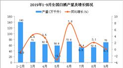 2019年1-3季度全國白酒產量為574.8萬千升 同比下降1.8%