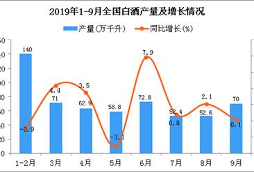 2019年1-3季度全国白酒产量为574.8万千升 同比下降1.8%