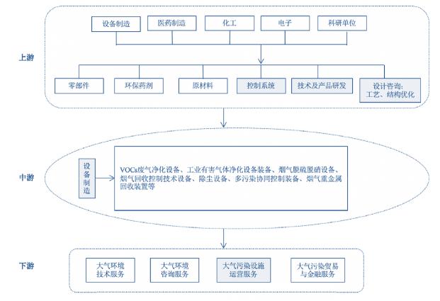 中国大气环保产业链分析:自下而上的拉动式消费(图)