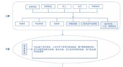 中國大氣環保產業鏈分析:自下而上的拉動式消費(圖)