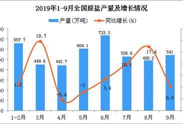 2019年1-3季度全国原盐产量统计数据分析