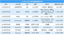 2019年9月电子商务领域投融资情况分析:投融资金额环比减少24%(附完整名单)