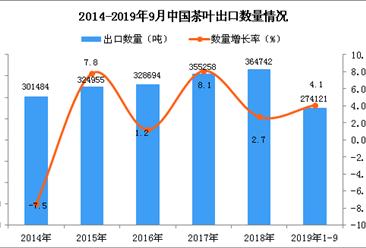 2019年1-3季度中国茶叶出口量同比增长4.1%