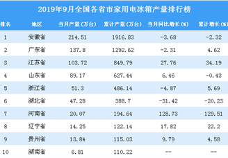2019年9月全国各省市家用电冰箱产量排行榜
