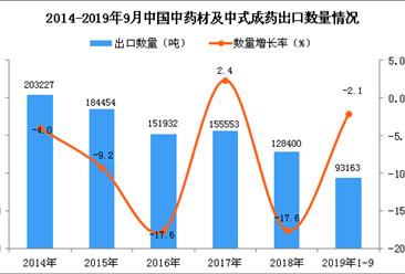2019年1-3季度中国中药材及中式成药出口量同比下降2.1%