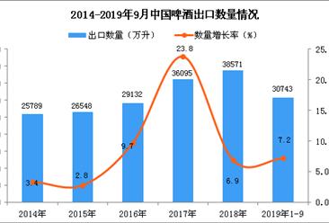 2019年1-3季度中国啤酒出口量为30743万升 同比增长7.2%
