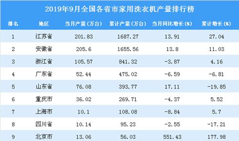 2019年9月全国各省市家用洗衣机产量排行榜(全榜单)