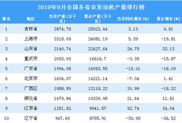 2019年9月全国各省市发动机产量排行榜top20