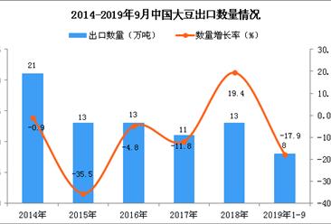 2019年1-3季度中国大豆出口量为8万吨 同比下降17.9%