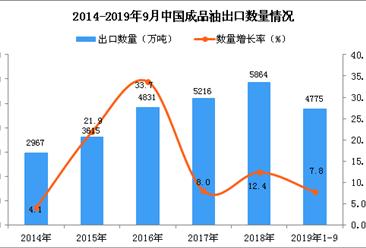 2019年1-3季度中国成品油出口量为4775万吨 同比增长7.8%