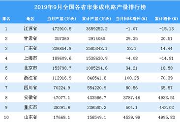 2019年9月全国各省市集成电路产量排行榜(全榜单)