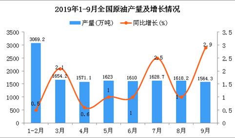2019年1-3季度全国原油产量为14313.2万吨 同比增长1.2%
