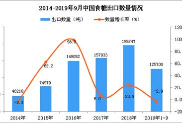 2019年1-3季度中国食糖出口量同比下降2.9%