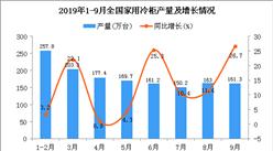 2019年1-3季度全国家用冷柜产量为1407.2万台 同比增长15.5%