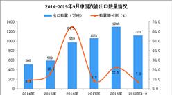 2019年1-3季度中国汽油出口量为1107万吨 同比增长7.2%