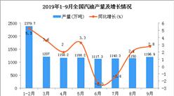 2019年1-3季度全国汽油产量为10479.5万吨 同比增长2%
