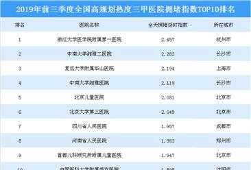 2019年第三季度全国最堵三甲医院榜单出炉:哪家医院最拥堵?(附榜单)