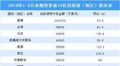 2019前三季度湖南省招商引資情況分析:泛珠三角省區來湘投資逾全省總額一半(圖表)