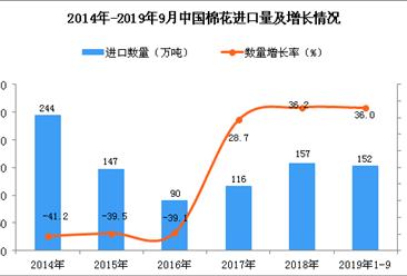 2019年1-3季度中国棉花进口量为152万吨 同比增长36%