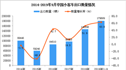 2019年1-3季度中国小客车出口量同比增长63%