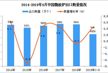 2019年1-3季度中国微波炉出口量为4459万个 同比增长4.4%