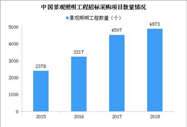 2019中国景观照明行业发展现状及行业前景分析(图)