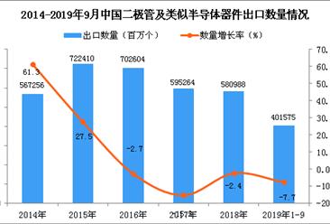 2019年1-3季度中国二极管及类似半导体器件出口量同比下降7.7%