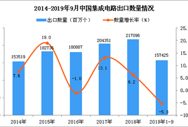 2019年1-3季度中国集成电路出口量同比下降5.3%