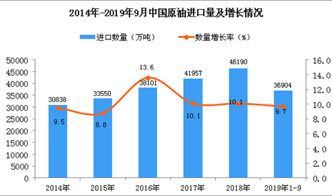 2019年1-3季度中国原油进口量为36904万吨 同比增长9.7%
