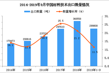 2019年1-9月中国材料技术出口量及金额增长情况分析
