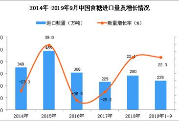 2019年1-3季度中国食糖进口量为239万吨 同比增长22.3%