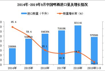 2019年1-3季度中国啤酒进口量为575588千升 同比下降12.7%