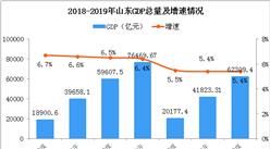 2019年前三季度山东经济运行情况分析:GDP同比增长5.4%(附图表)