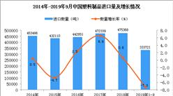 2019年1-3季度中国塑料制品进口量同比下降7.3%