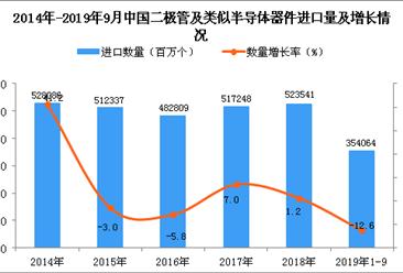2019年1-3季度中国二极管及类似半导体器件进口量同比下降12.6%