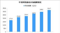 中国成全球最大的网络游戏市场 2020年中国网络游戏市场规模逼近3000亿(图)