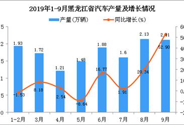2019年1-3季度黑龙江省汽车产量为14.04万辆 同比增长10.73%