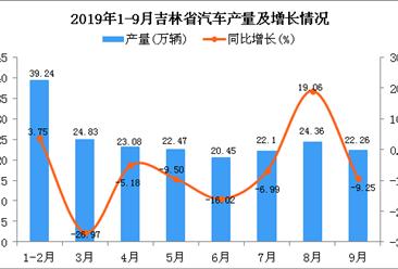 2019年1-3季度吉林省汽车产量为198.32万辆 同比增长4.52%