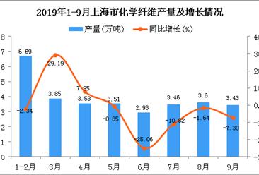 2019年1-9月上海市化学纤维产量及增长情况分析