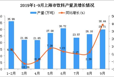 2019年1-3季度上海市饮料产量为222.31万吨 同比增长6.79%