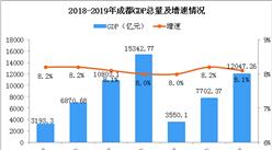 2019年前三季度成都经济运行情况分析:GDP同比增长8.1%(附图表)