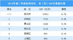 2019年前三季度杭州各区、县(市)GDP排行榜:余杭等5区增速超8%(图)