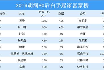2019胡润80后白手起家富豪榜(附全榜单)