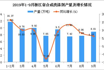 2019年1-9月浙江省合成洗涤剂产量及增长情况分析