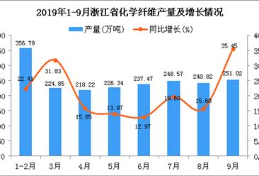 2019年1-3季度浙江省化学纤维产量为2052.02万吨 同比增长23.58%