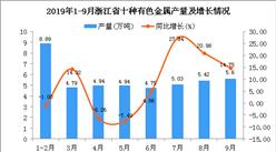 2019年1-3季度浙江省十种有色金属产量为46.77万吨 同比增长12.37%