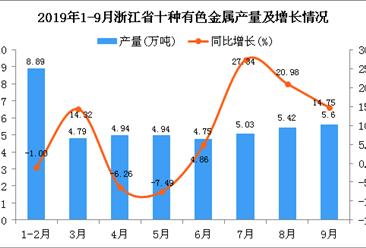 2019年1-3季度浙江省十种有色金属产量为46.77万吨 四虎影院网站增长12.37%
