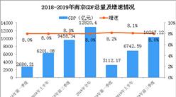 2019年前三季度南京经济运行情况分析:GDP同比增长8%(附图表)